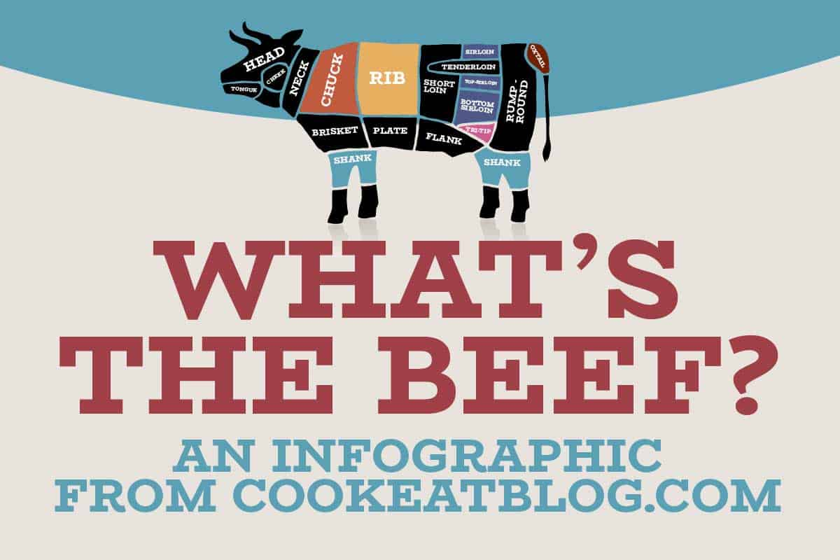 A beef infographic from cookeatblog.com